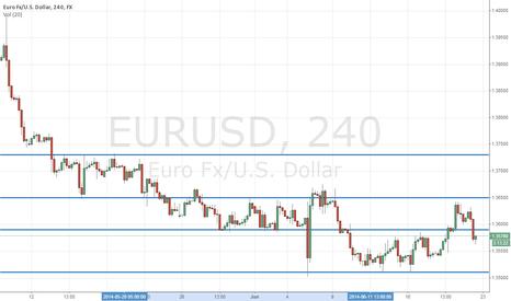 EURUSD: S&P