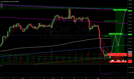 USDCHF: USDCHF Pitchfork+Parallel resisted twice in daily