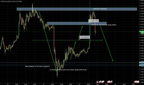 GBPUSD: Selling order flow after the news