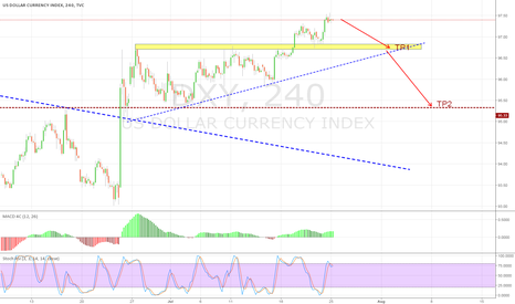 DXY: Short DXY?