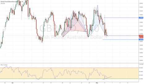 GBPAUD: ranging market strategy
