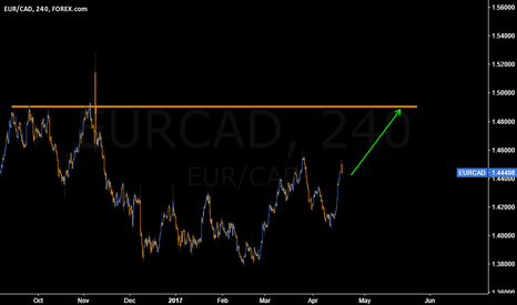 EURCAD: Potential for more Upmove on #EURCAD. Rally expected to continue