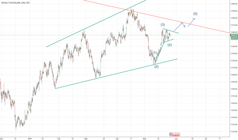 XAUUSD: Gold up move possible