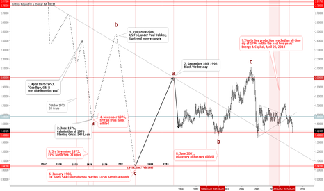 GBPUSD: GBPUSD, Elliott Waves and North Sea Oil.