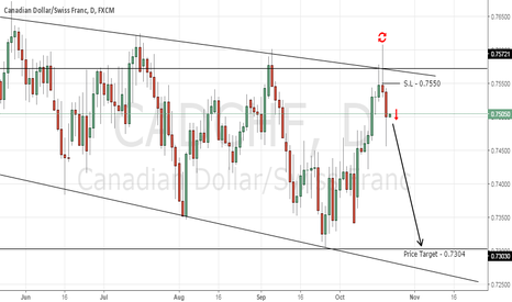 CADCHF: Forex Trading Opportunity - Sell CAD/CHF