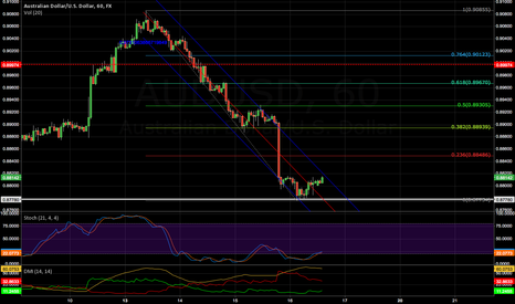 AUDUSD: Needs to exit the channel to break out for small time