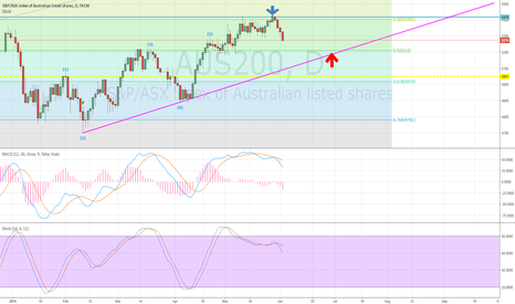 AUS200: Short as Fear is spooking June