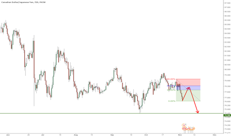 CADJPY: H4 short idea