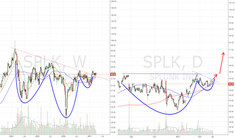 SPLK: H&S breakout to cup & handle