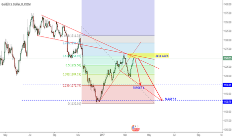 XAUUSD: GOLD sell for long term