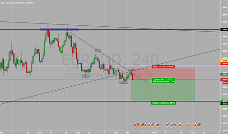 EURAUD: Short On EUR/AUD SELL SELL SELL !!!