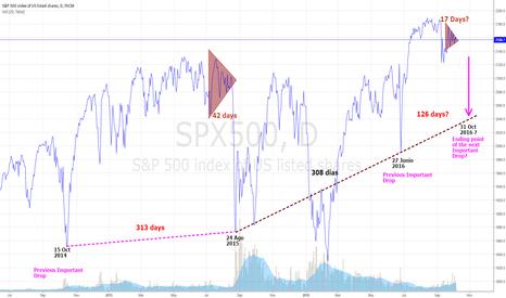 SPX500: NEXT IMPORTANT DROP? - S&P500