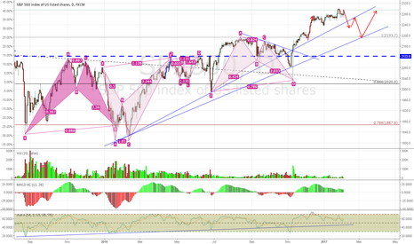 SPX500: The SPX500 Really Needs Some Corrections at This Point