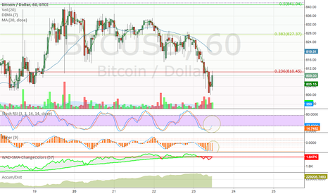 BTCUSD: BTC-e One hour stochRSI buy signal... perhaps.