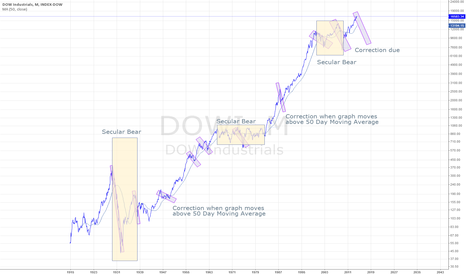 DOWI: A correction is due whether it's a Secular Bear or not