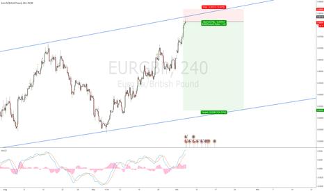 EURGBP: EURGBP - Sell