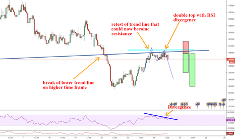 EURNZD: EURNZD Reasons i am short this pair!