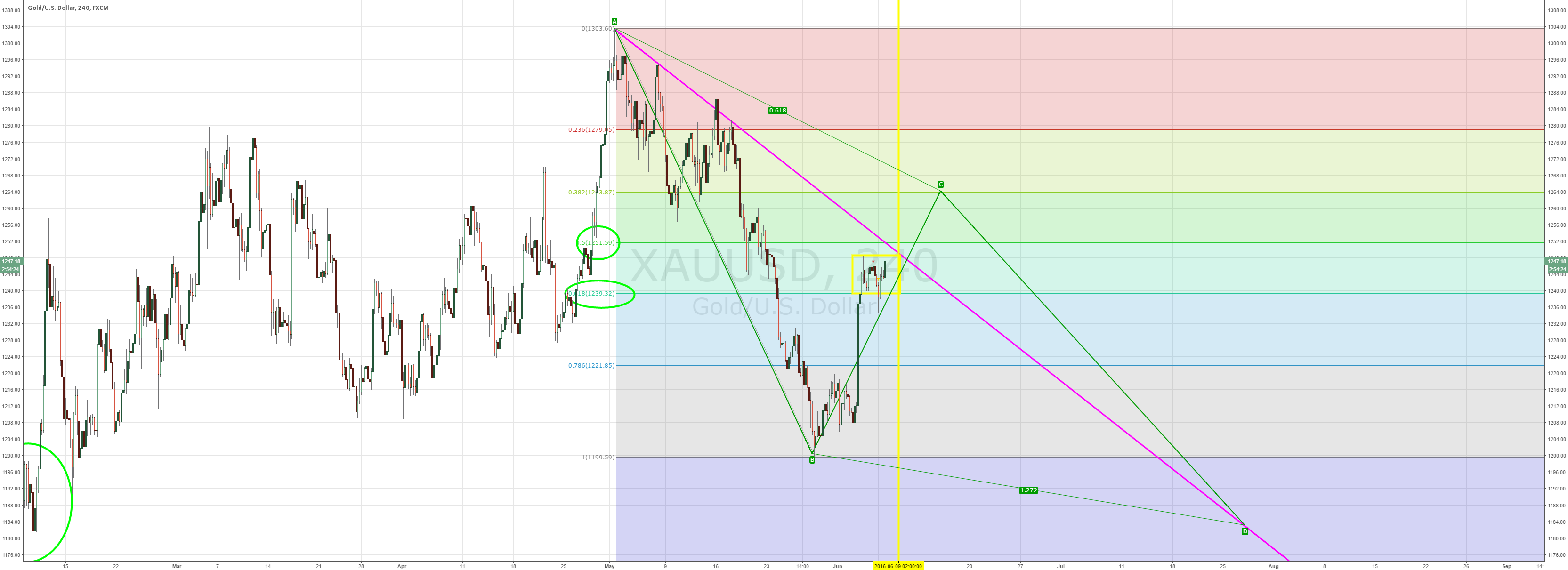 possible abcd forming
