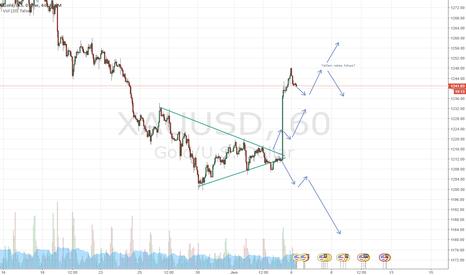 XAUUSD: Day trading EU USD
