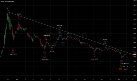 BTCUSD: BTC Daily Elliott Wave - Cautious Optimism