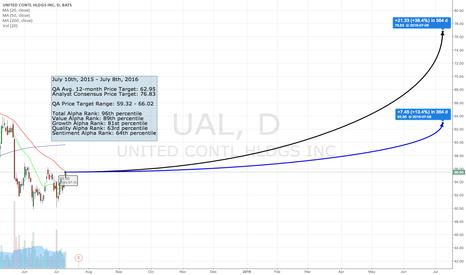 UAL: The QA Top 50 - #40 UAL
