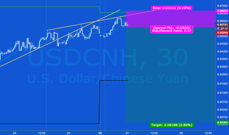USDCNH: USD/CNH Short