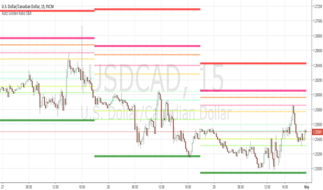 USDCAD: 15min chart FX technical analysis using Auto Golden Ratio S&R