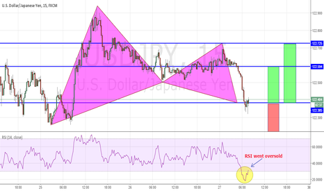 USDJPY: Structure Trade & Bullish Gartley All In Play on USDJPY