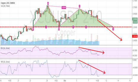 XCUUSD: Copper:  Bearish phase soon ?
