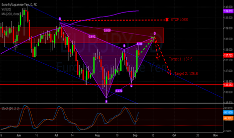 EURJPY: $EURJPY GARTLEY SETUP INTO PREVIOUS STRUCTURE