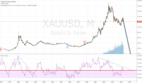 XAUUSD: GOLD,M,SHORT TERM