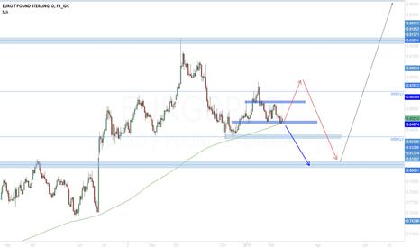 EURGBP: EUR/GBP Wich way?