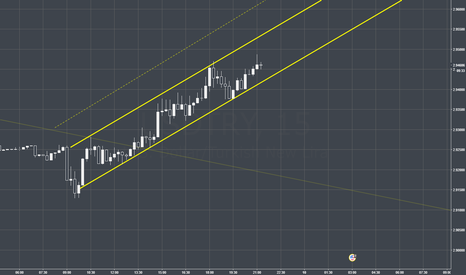 USDTRY: USDTRY Midterm Long Channel: Great Time to go LONG