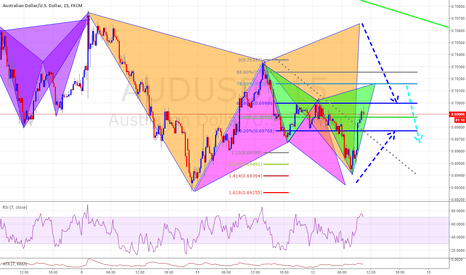 AUDUSD: AUDUSD Various Pattern setting up just waiting for completion