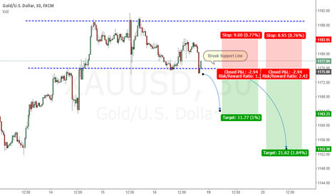 XAUUSD: GOLD 30M BREAK SUPPORT LINE