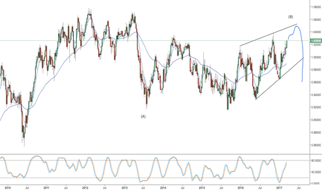 AUDCAD: aud/cad -- one more high to complete a complex B wave