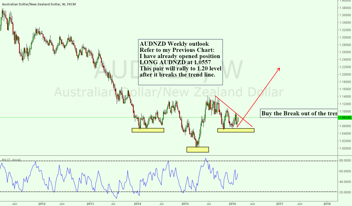 AUDNZD Weekly outlook