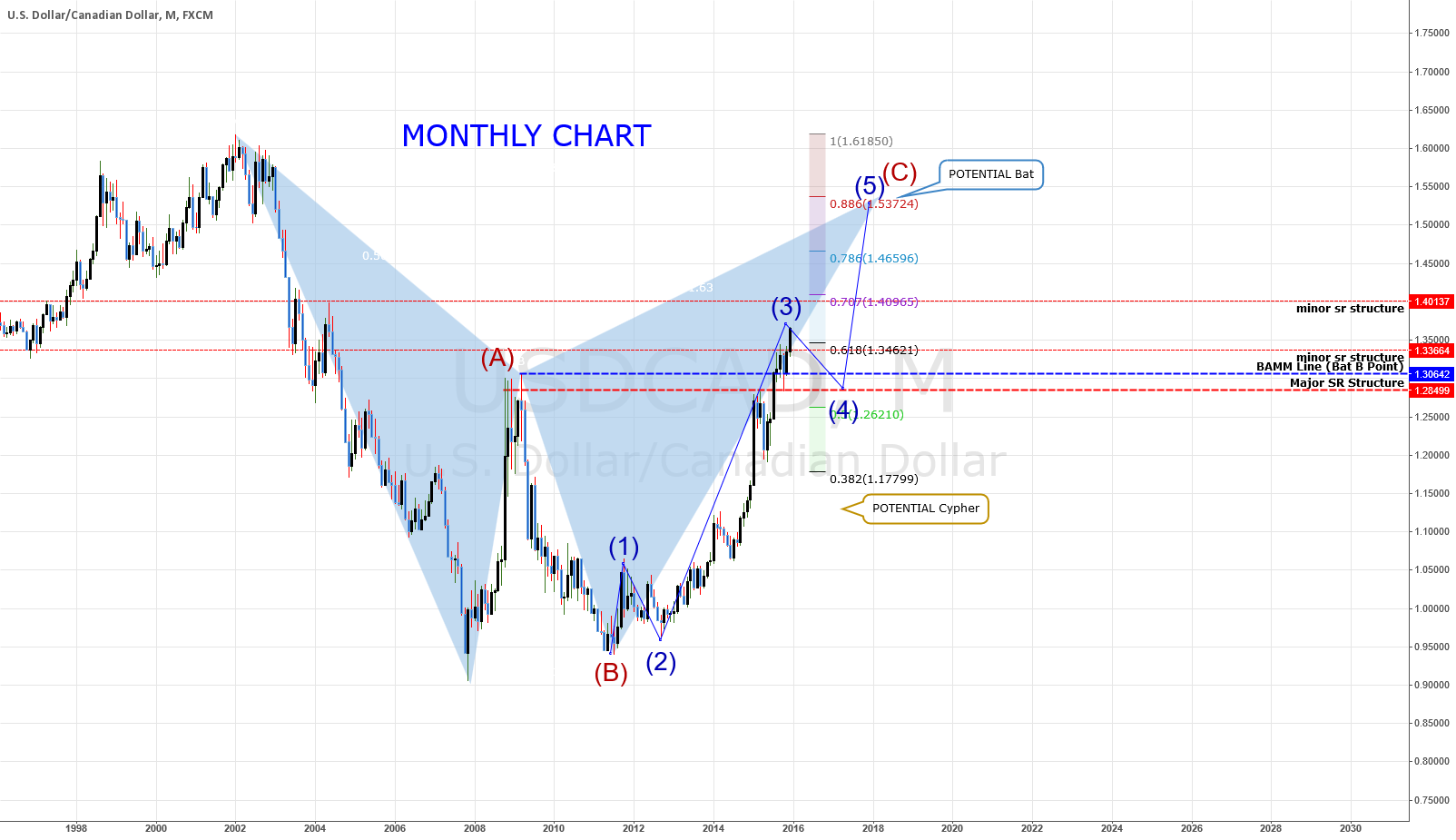 USDCAD: MONTHY CHART