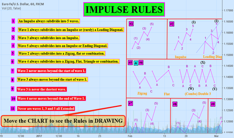 EURUSD: (EDUCATIONAL) All IMPULSE Rules (Lesson #1)