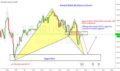 EURUSD: Long EURUSD : Bullish Bat Pattern & Aggressive short !