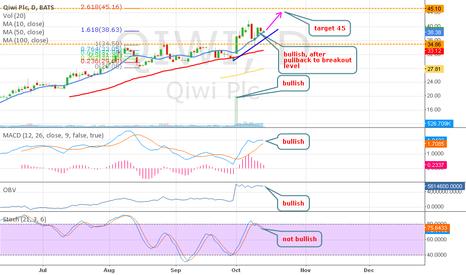 QIWI: QIWI - target 45