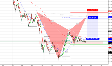 GBPJPY: no more
