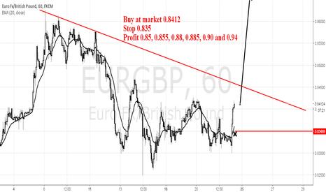 EURGBP: Eurgbp Buy Setup