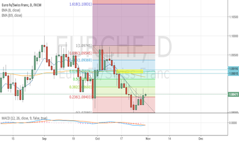 EURCHF: SZ DBD at Daily