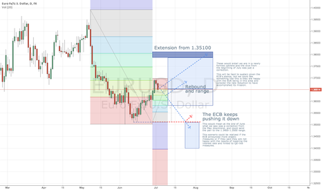 EURUSD: Scenarios regarding the ECB and EUR/USD