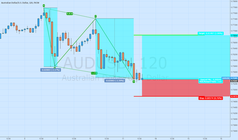 AUDUSD: Long AUD/USD ABCD PATTERN