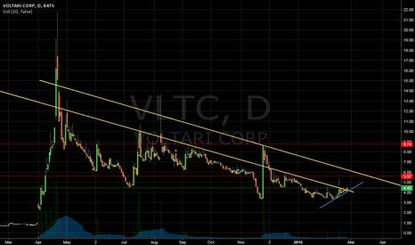 VLTC: Breakout