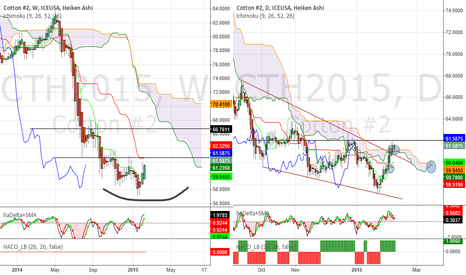 CTH2015: Cotton - Hesitation, pull back or valid bullish break?