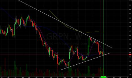 GRPN: Long Groupon