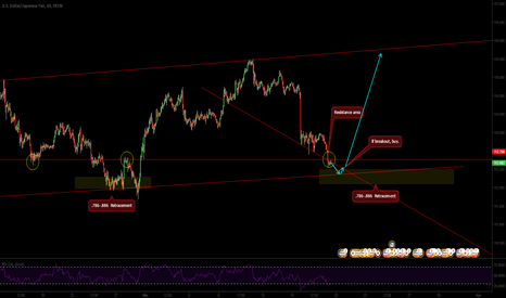 USDJPY: USD/JPY little bit more down before going back up.